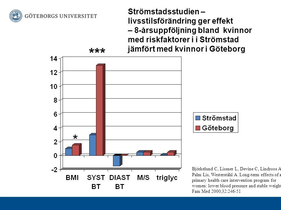 * *** Strömstadsstudien – livsstilsförändring ger effekt – 8-årsuppföljning bland kvinnor med riskfaktorer i i Strömstad jämfört med kvinnor i Göteborg Björkelund C, Lissner L, Devine C, Lindroos AK, Palm Lis, Westerståhl A.