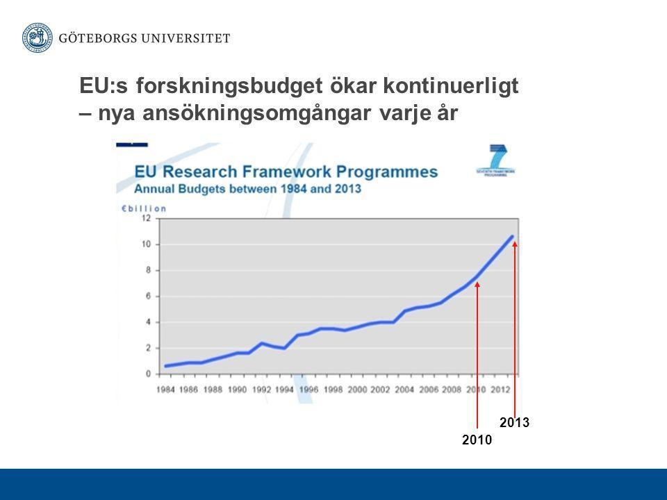 EU:s forskningsbudget ökar kontinuerligt – nya ansökningsomgångar varje år 2010 2013