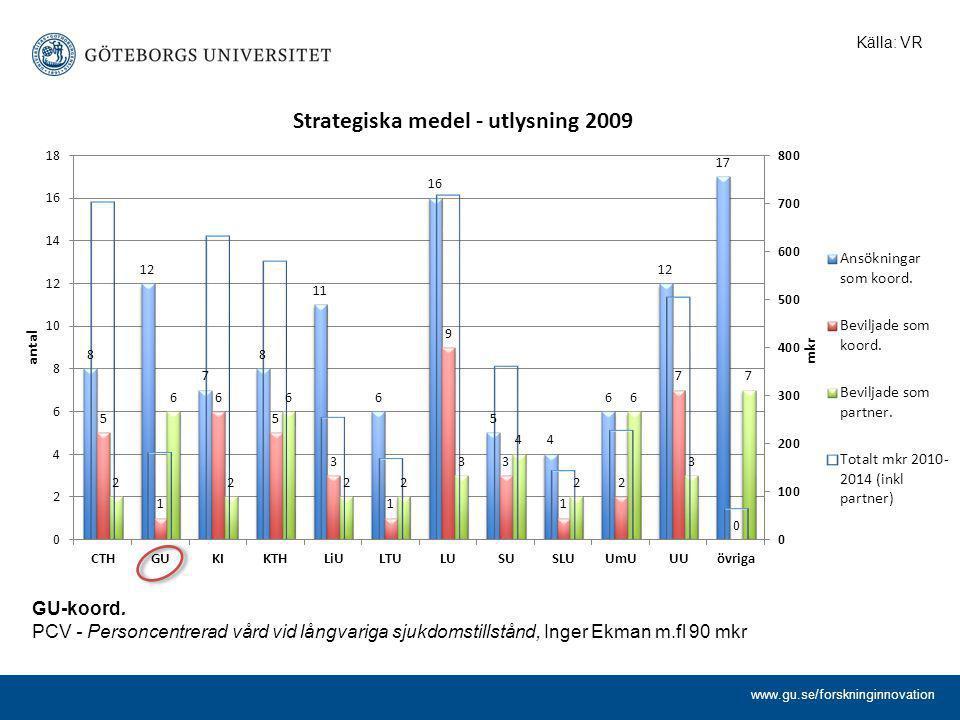 www.gu.se/forskninginnovation GU-koord. PCV - Personcentrerad vård vid långvariga sjukdomstillstånd, Inger Ekman m.fl 90 mkr Källa: VR