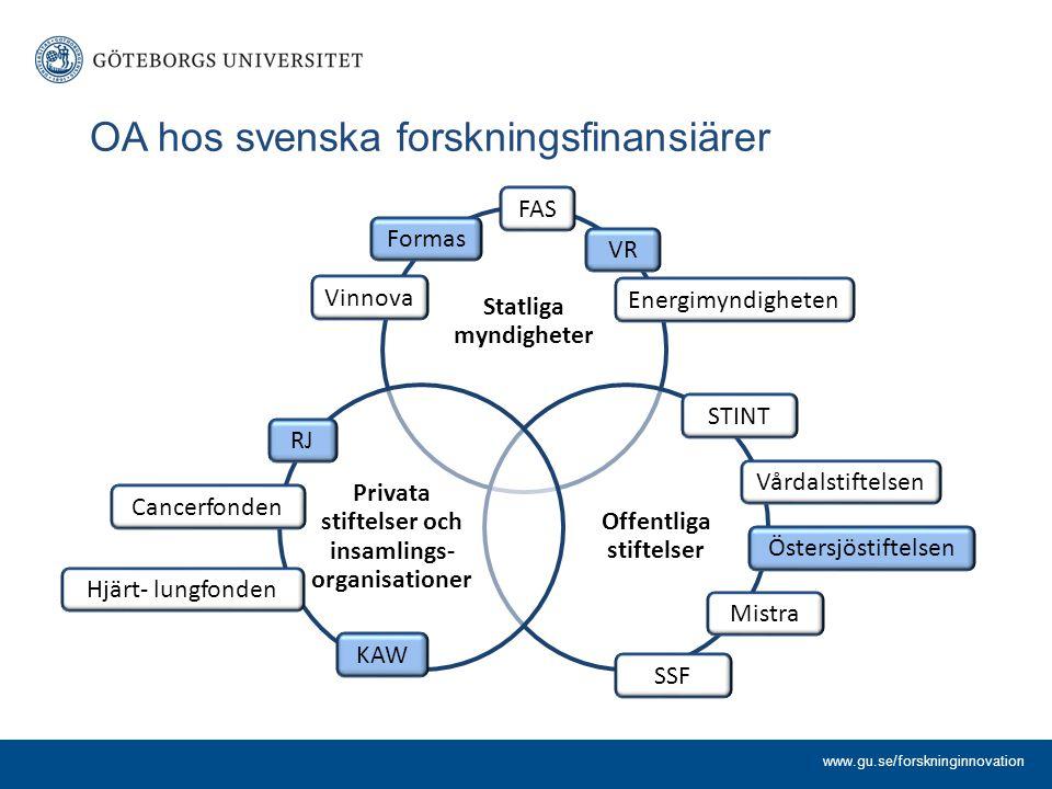 OA hos svenska forskningsfinansiärer Statliga myndigheter Offentliga stiftelser Privata stiftelser och insamlings- organisationer www.gu.se/forskningi