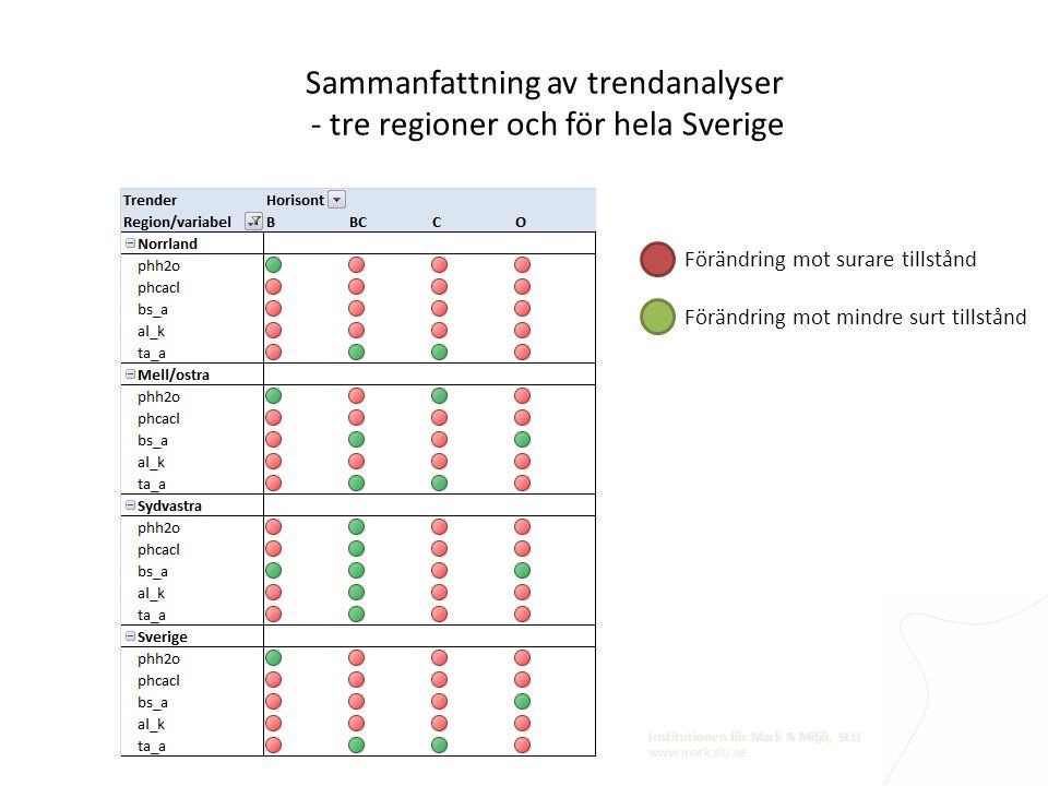 Institutionen för Mark & Miljö, SLU www.mark.slu.se Sammanfattning av trendanalyser - tre regioner och för hela Sverige Förändring mot surare tillstån