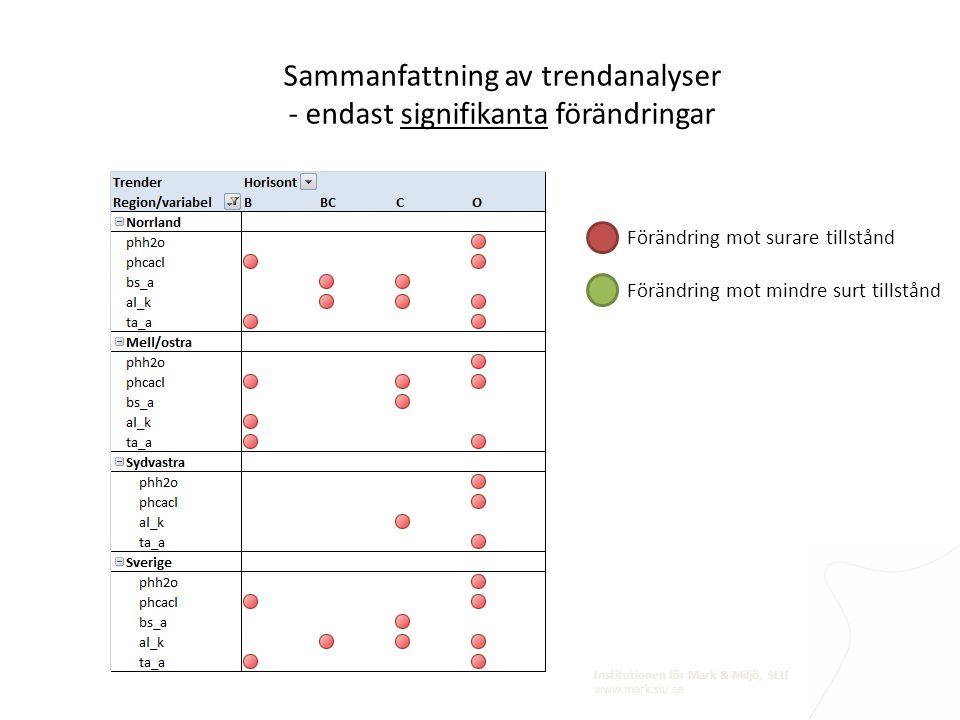 Institutionen för Mark & Miljö, SLU www.mark.slu.se Sammanfattning av trendanalyser - endast signifikanta förändringar Förändring mot surare tillstånd