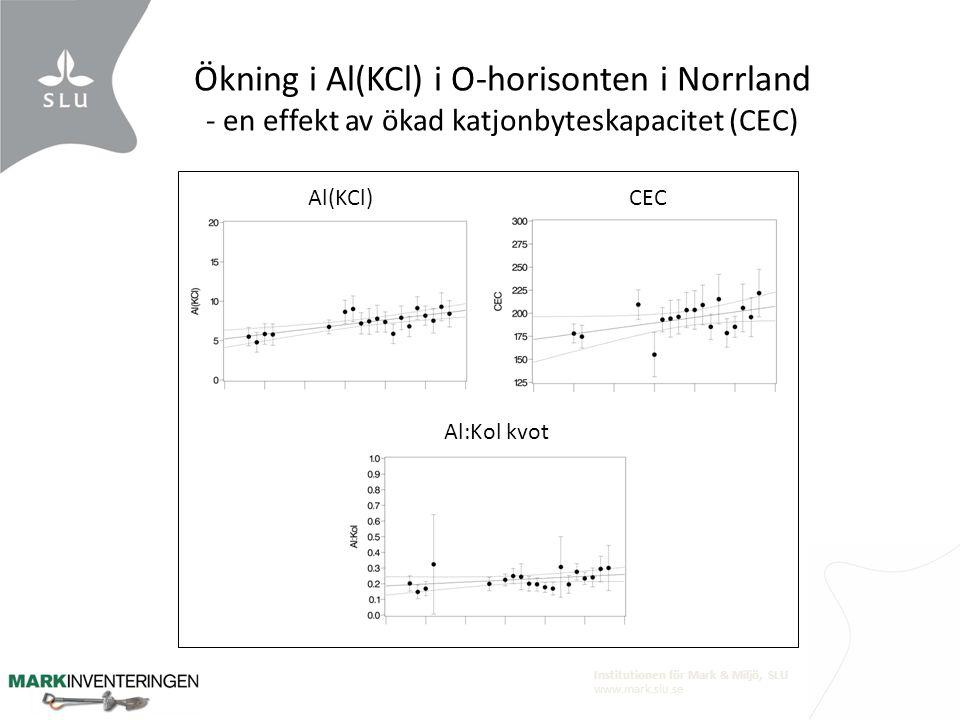 Institutionen för Mark & Miljö, SLU www.mark.slu.se Ökning i Al(KCl) i O-horisonten i Norrland - en effekt av ökad katjonbyteskapacitet (CEC) Al(KCl)C