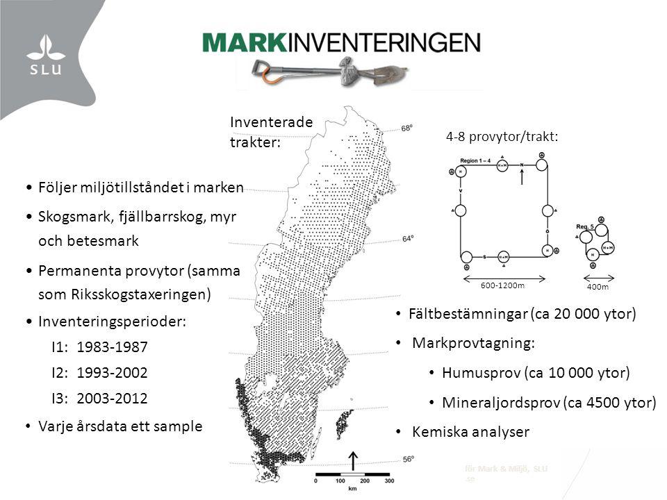 Institutionen för Mark & Miljö, SLU www.mark.slu.se Fältbestämningar (ca 20 000 ytor) Markprovtagning: Humusprov (ca 10 000 ytor) Mineraljordsprov (ca