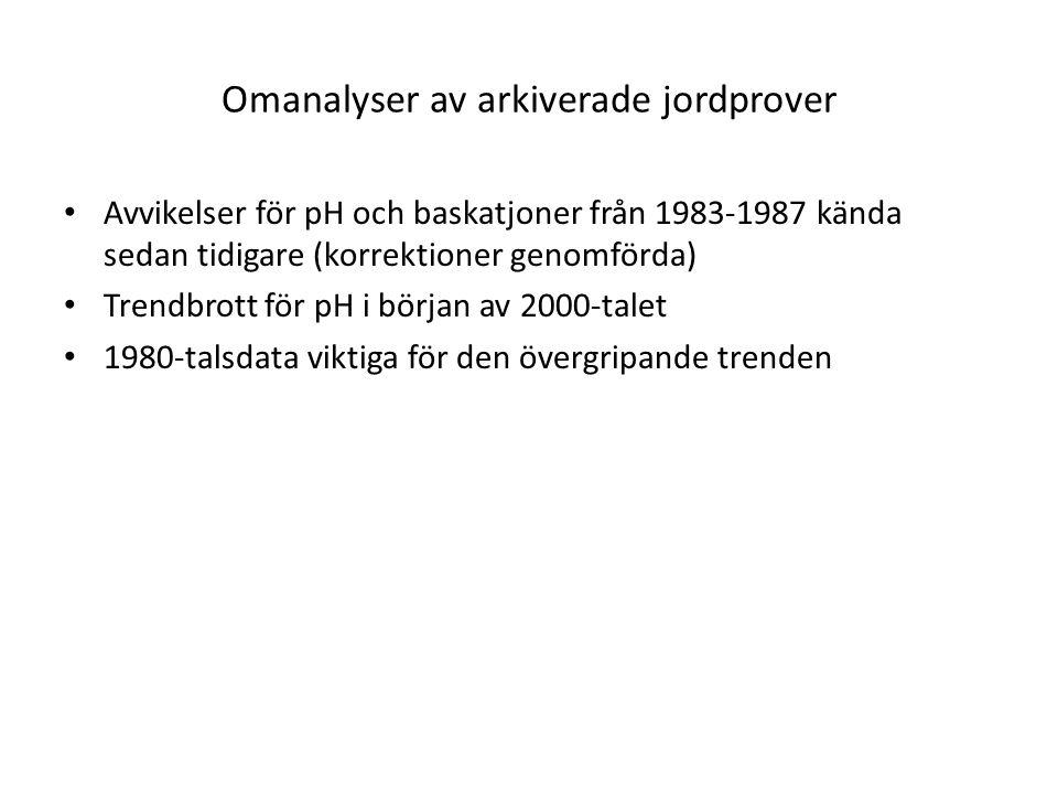 Institutionen för Mark & Miljö, SLU www.mark.slu.se Omanalys av pH (H 2 O) 1985-1987: B-horisontenBC-horisonten Omanalys av pH (H 2 O) 1993-1998: C-horisonten
