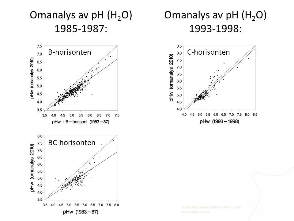 Institutionen för Mark & Miljö, SLU www.mark.slu.se Omanalys av pH (H 2 O) 1985-1987: B-horisontenBC-horisonten Omanalys av pH (H 2 O) 1993-1998: C-ho