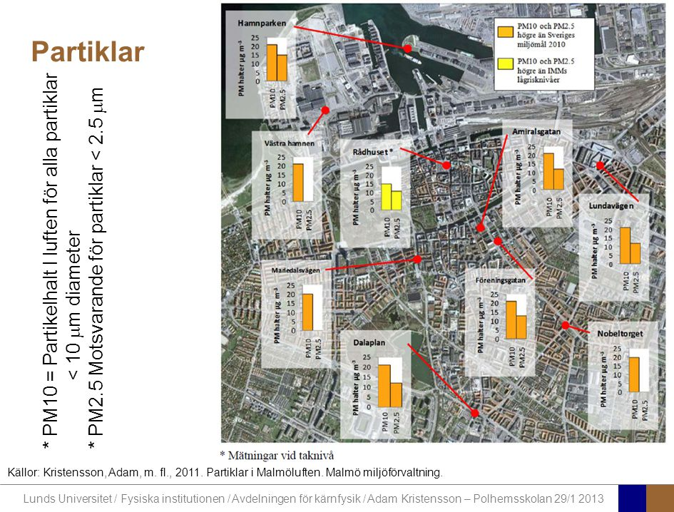Lunds Universitet / Fysiska institutionen / Avdelningen för kärnfysik / Adam Kristensson – Polhemsskolan 29/1 2013 Partiklar * PM10 = Partikelhalt I l