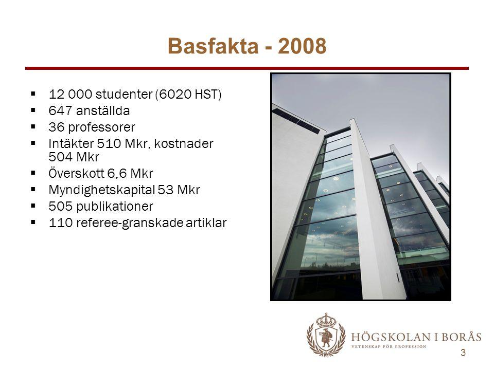 3 Basfakta - 2008  12 000 studenter (6020 HST)  647 anställda  36 professorer  Intäkter 510 Mkr, kostnader 504 Mkr  Överskott 6,6 Mkr  Myndighetskapital 53 Mkr  505 publikationer  110 referee-granskade artiklar