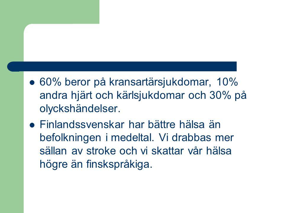 60% beror på kransartärsjukdomar, 10% andra hjärt och kärlsjukdomar och 30% på olyckshändelser. Finlandssvenskar har bättre hälsa än befolkningen i me