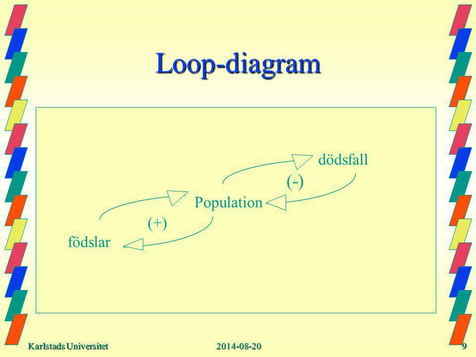 Karlstads Universitet Karlstads Universitet2014-08-209 Loop-diagram Population födslar dödsfall (+) (-)
