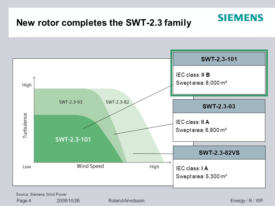 Page 4 2009/10/26 Energy / R / WPRoland Arvidsson New rotor completes the SWT-2.3 family SWT-2.3-82VS IEC class: I A Swept area: 5,300 m² SWT-2.3-93 I