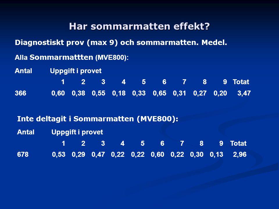 Har sommarmatten effekt? Diagnostiskt prov (max 9) och sommarmatten. Medel. Alla Sommarmattten (MVE800): AntalUppgift i provet 123456789Totat 3660,600