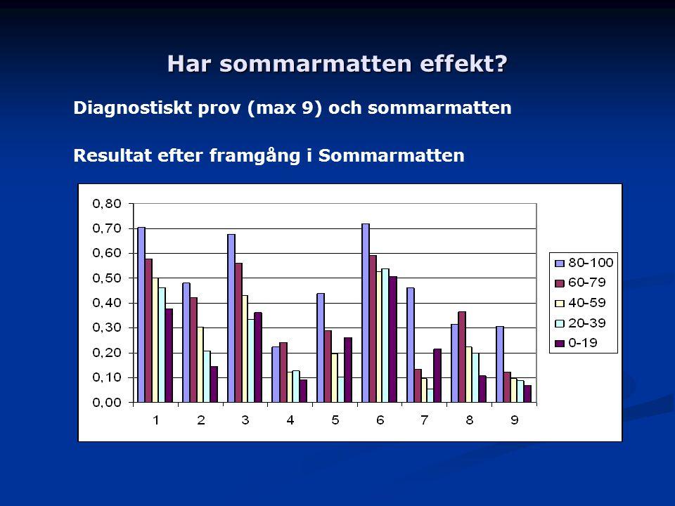 Har sommarmatten effekt? Diagnostiskt prov (max 9) och sommarmatten Resultat efter framgång i Sommarmatten