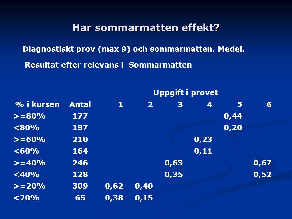 Har sommarmatten effekt? Diagnostiskt prov (max 9) och sommarmatten. Medel. Resultat efter relevans i Sommarmatten % i kursenAntal Uppgift i provet 12