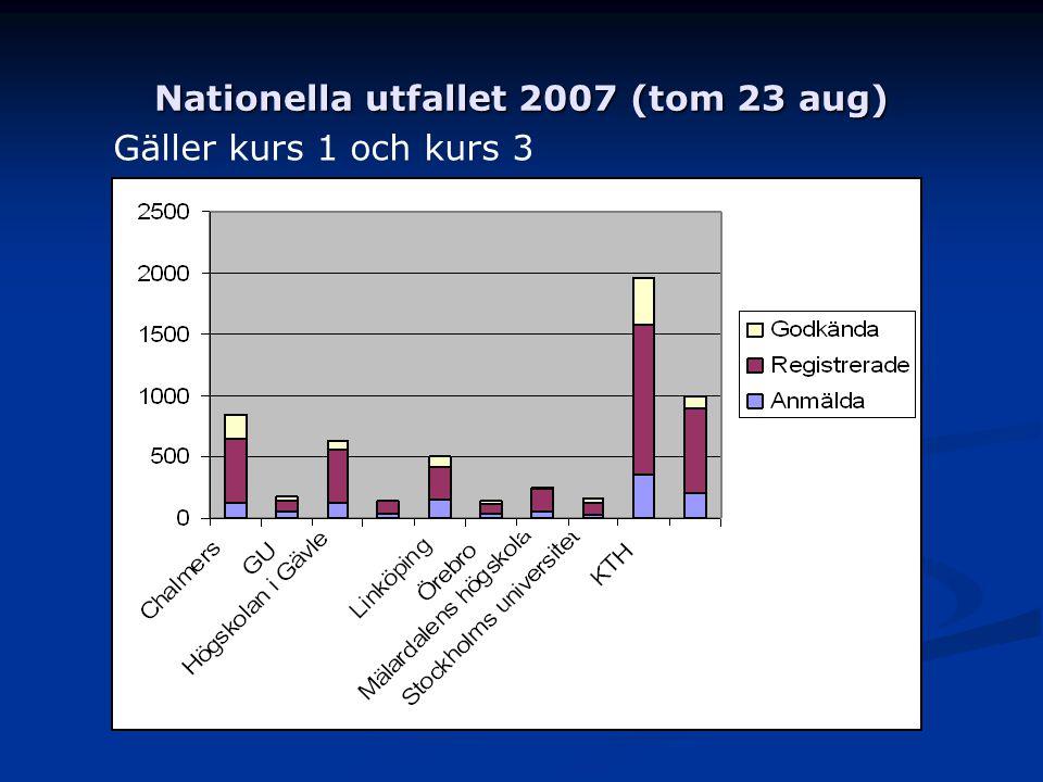 Nationella utfallet 2007 (tom 23 aug) Gäller kurs 1 och kurs 3