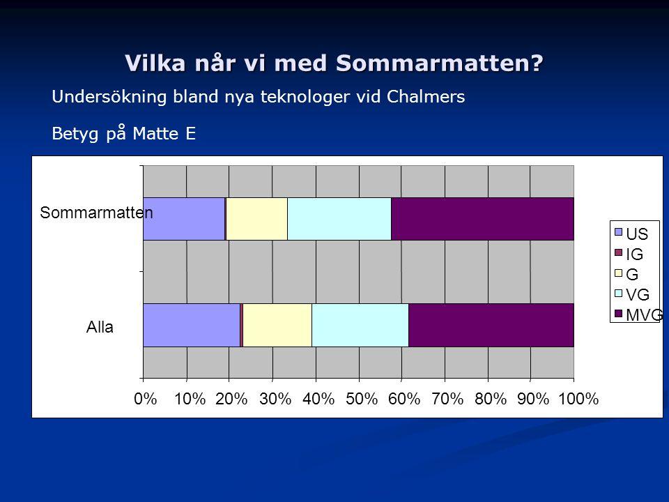 Vilka når vi med Sommarmatten? Undersökning bland nya teknologer vid Chalmers Betyg på Matte E 0%10%20%30%40%50%60%70%80%90%100% Alla Sommarmatten US