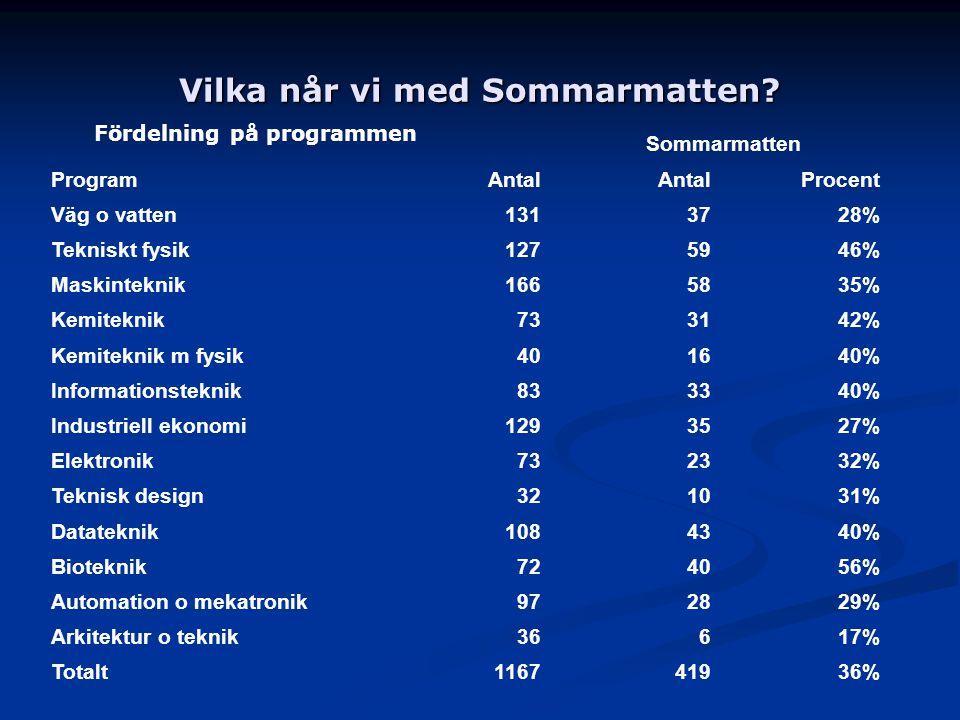 Vilka når vi med Sommarmatten? Fördelning på programmen ProgramAntal Sommarmatten AntalProcent Väg o vatten1313728% Tekniskt fysik1275946% Maskintekni