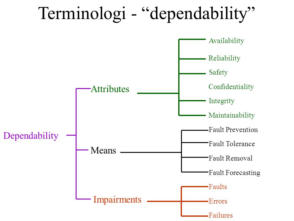 Terminologi - dependability Dependability Availability Confidentiality Reliability Safety Integrity Maintainability Fault Prevention Fault Tolerance Fault Removal Fault Forecasting Faults Errors Failures Attributes Means Impairments