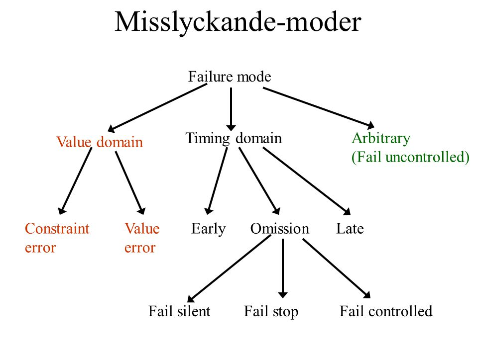 Misslyckande-moder Failure mode Value domain Timing domainArbitrary (Fail uncontrolled) Constraint error Value error EarlyOmissionLate Fail silentFail stopFail controlled