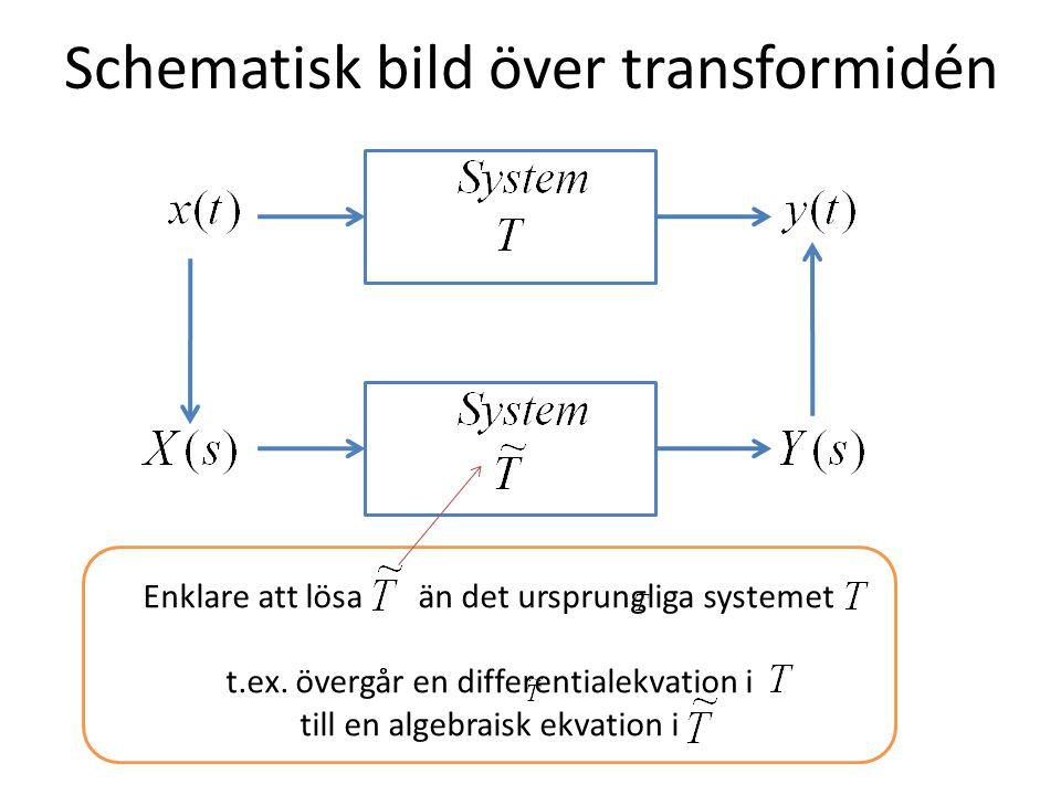Schematisk bild över transformidén Enklare att lösa än det ursprungliga systemet t.ex. övergår en differentialekvation i till en algebraisk ekvation i