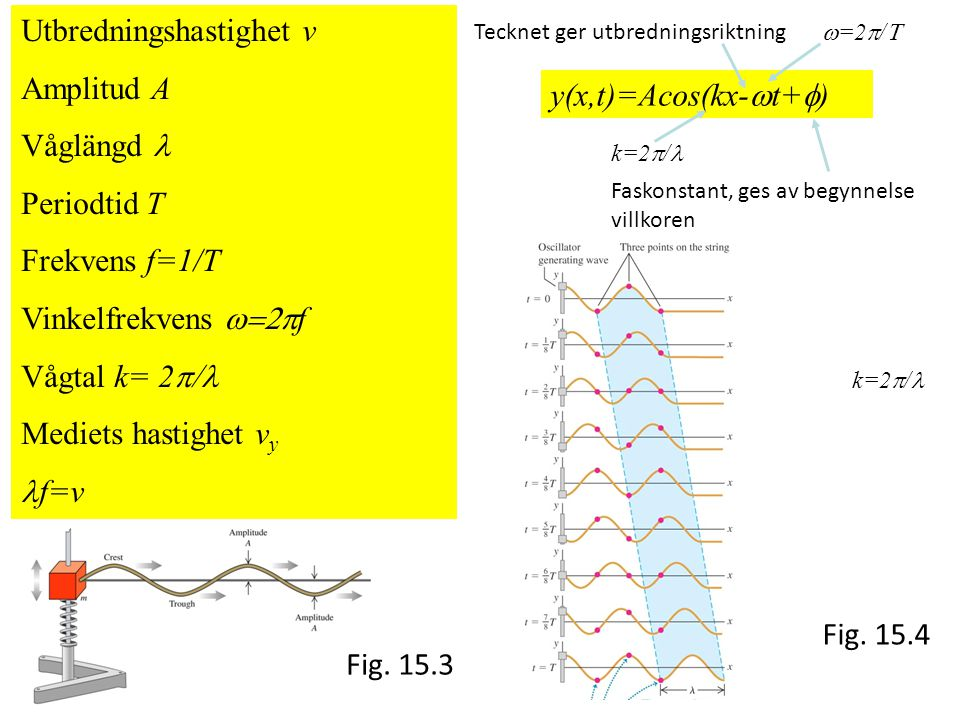 Fig.15.3 Fig.