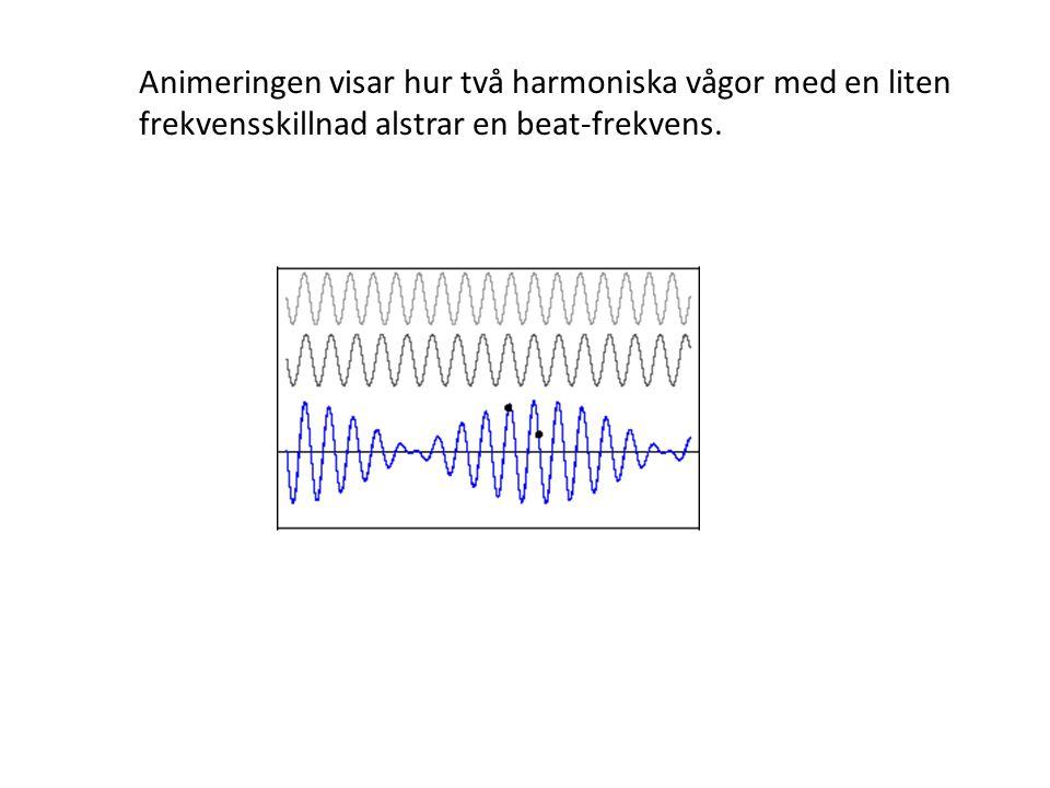 Animeringen visar hur två harmoniska vågor med en liten frekvensskillnad alstrar en beat-frekvens.