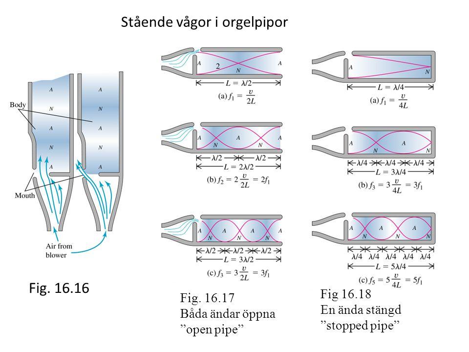 Fig 16.18 En ända stängd stopped pipe Fig.