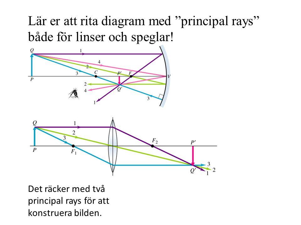 Det räcker med två principal rays för att konstruera bilden.