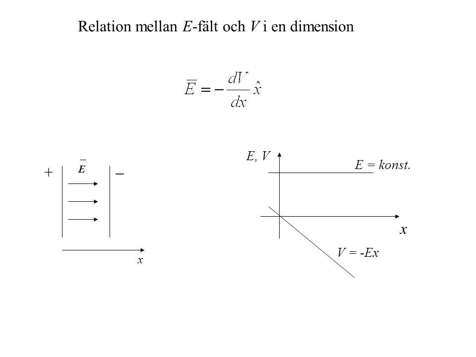 x E, V E = konst. V = -Ex E x +  Relation mellan E-fält och V i en dimension