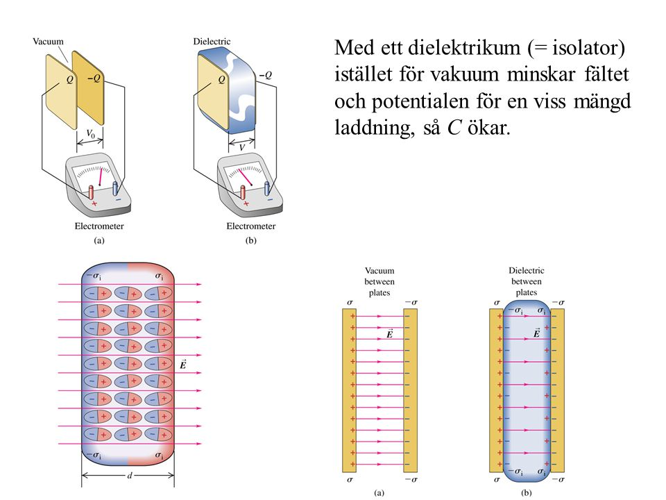 Med ett dielektrikum (= isolator) istället för vakuum minskar fältet och potentialen för en viss mängd laddning, så C ökar.