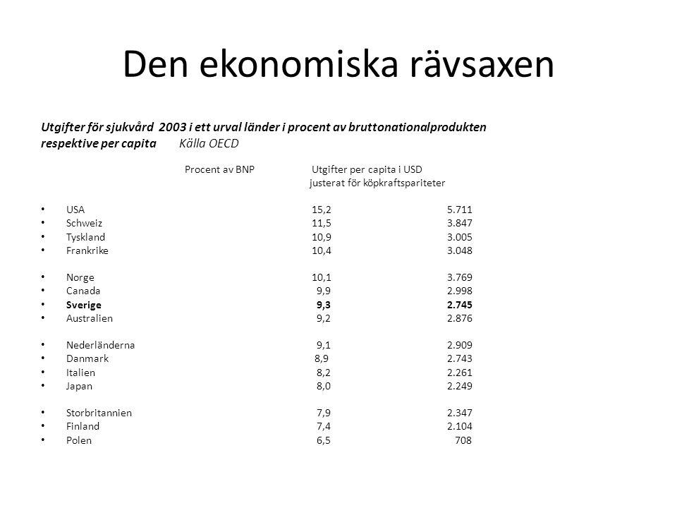 Den ekonomiska rävsaxen Utgifter för sjukvård 2003 i ett urval länder i procent av bruttonationalprodukten respektive per capita Källa OECD Procent av