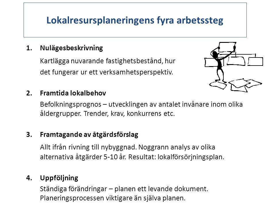 Lokalresursplaneringens fyra arbetssteg 1.Nulägesbeskrivning Kartlägga nuvarande fastighetsbestånd, hur det fungerar ur ett verksamhetsperspektiv. 2.F