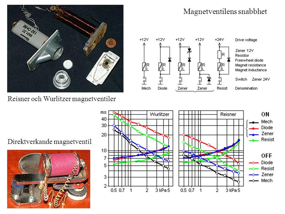 Magnetventilens snabbhet Reisner och Wurlitzer magnetventiler Direktverkande magnetventil