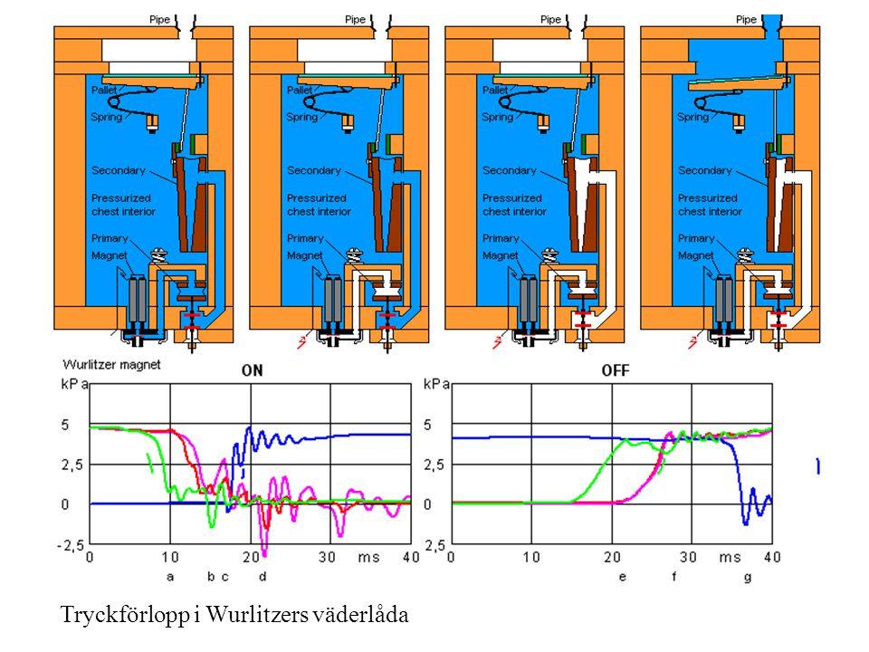 Tryckförlopp i Wurlitzers väderlåda