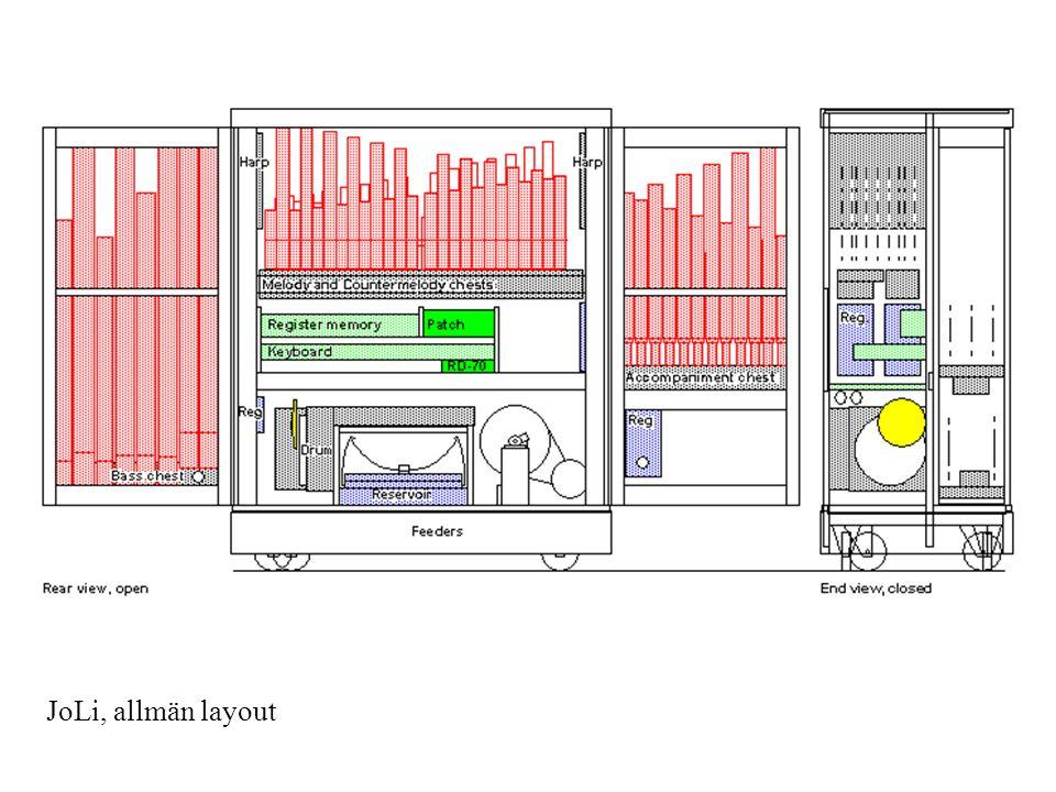 JoLi, allmän layout