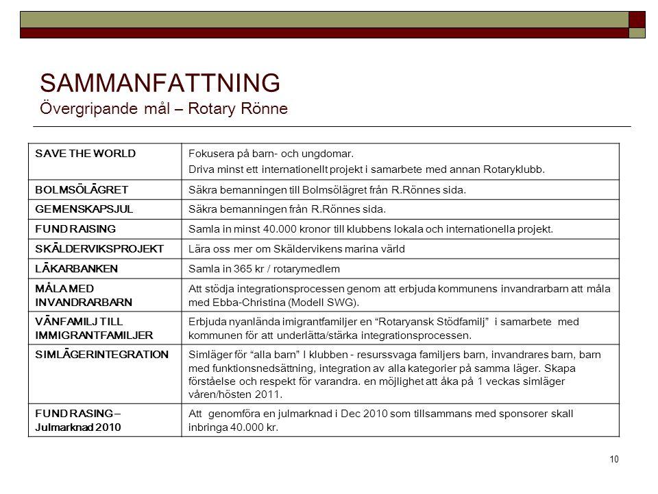 FriendsFriends of Parents & Child 11 Feeding scheme for all the children (50) attending Schaumberg School.