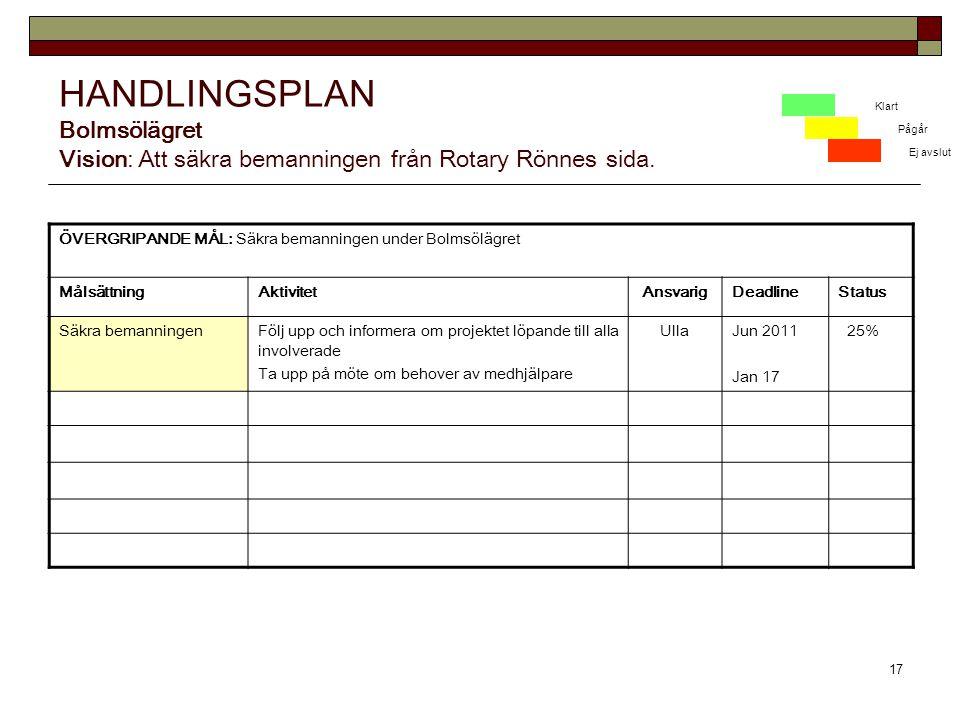 17 HANDLINGSPLAN Bolmsölägret Vision: Att säkra bemanningen från Rotary Rönnes sida.