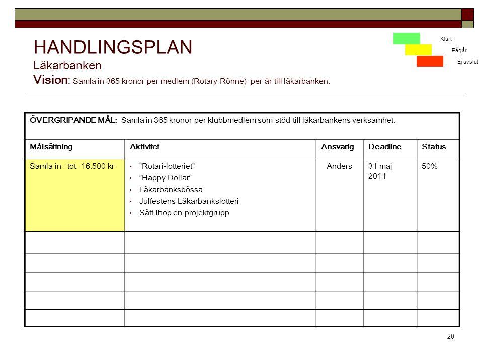 20 HANDLINGSPLAN Läkarbanken Vision: Samla in 365 kronor per medlem (Rotary Rönne) per år till läkarbanken.