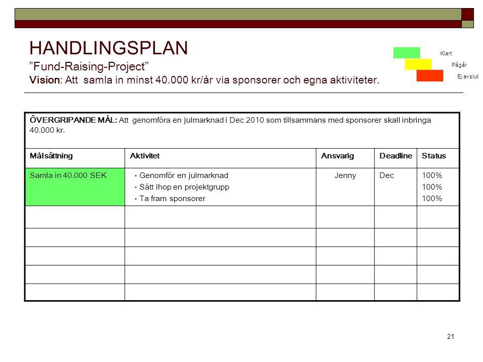 21 HANDLINGSPLAN Fund-Raising-Project Vision: Att samla in minst 40.000 kr/år via sponsorer och egna aktiviteter.