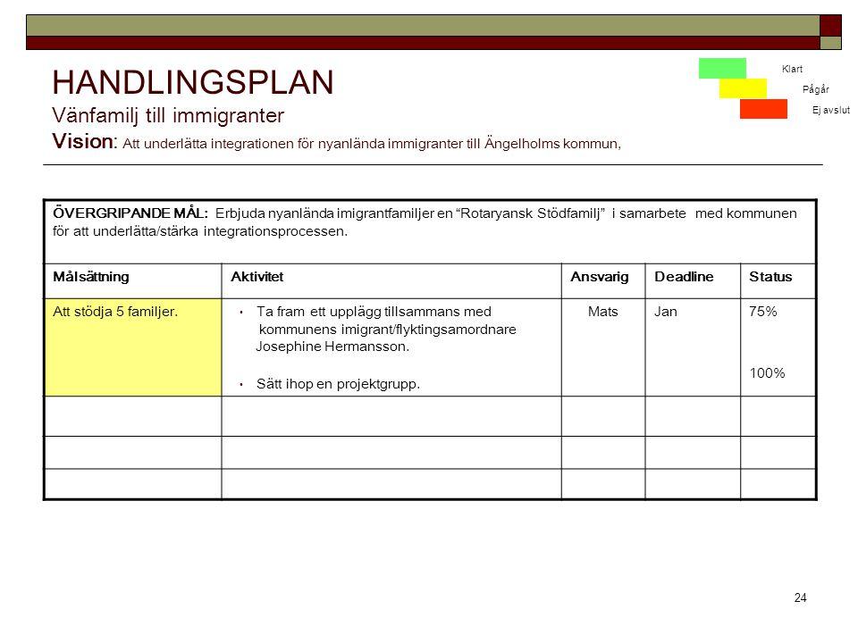 24 HANDLINGSPLAN Vänfamilj till immigranter Vision: Att underlätta integrationen för nyanlända immigranter till Ängelholms kommun, ÖVERGRIPANDE MÅL: Erbjuda nyanlända imigrantfamiljer en Rotaryansk Stödfamilj i samarbete med kommunen för att underlätta/stärka integrationsprocessen.