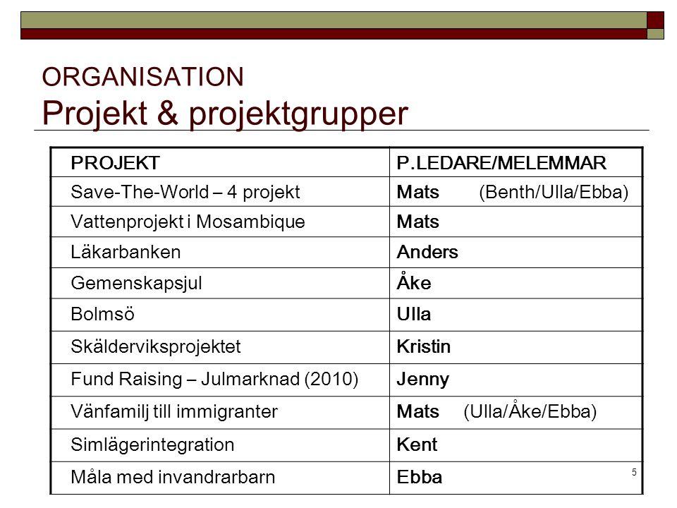 5 ORGANISATION Projekt & projektgrupper PROJEKTP.LEDARE/MELEMMAR Save-The-World – 4 projektMats (Benth/Ulla/Ebba) Vattenprojekt i MosambiqueMats LäkarbankenAnders GemenskapsjulÅke BolmsöUlla SkälderviksprojektetKristin Fund Raising – Julmarknad (2010)Jenny Vänfamilj till immigranterMats (Ulla/Åke/Ebba) SimlägerintegrationKent Måla med invandrarbarnEbba