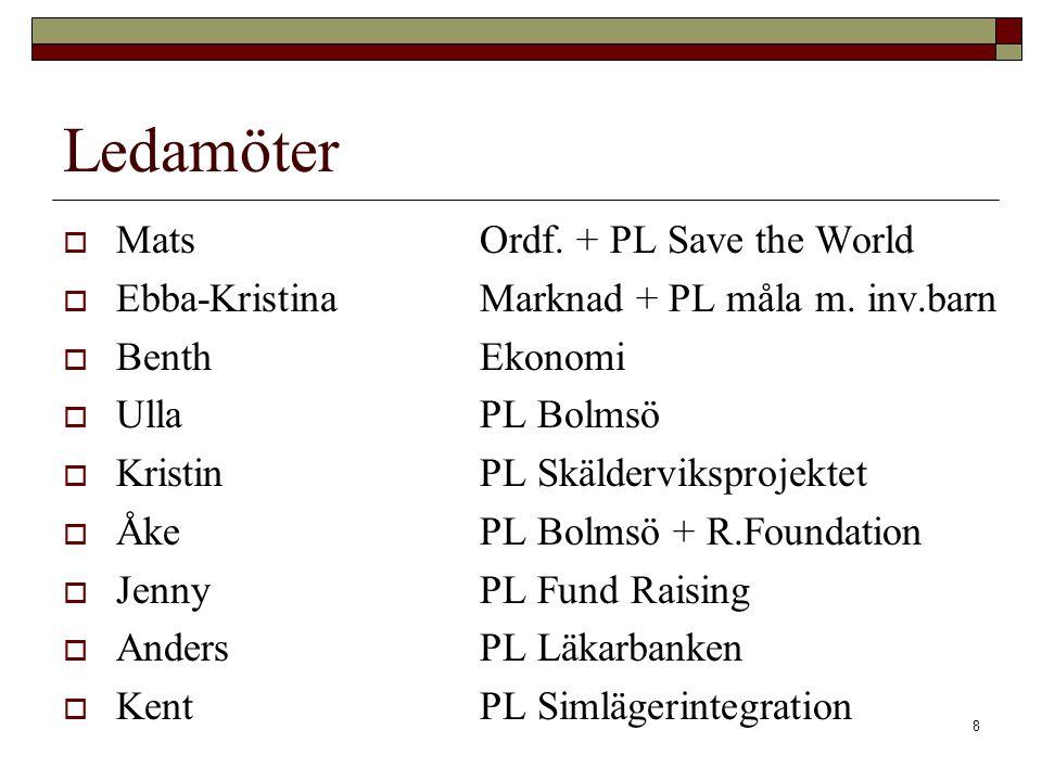 9 PROJEKTGRUPP Ansvar & Ledamöter Ansvar projektgruppen  Skall ta fram vision, mål och handlingsplan för projektet inkl.