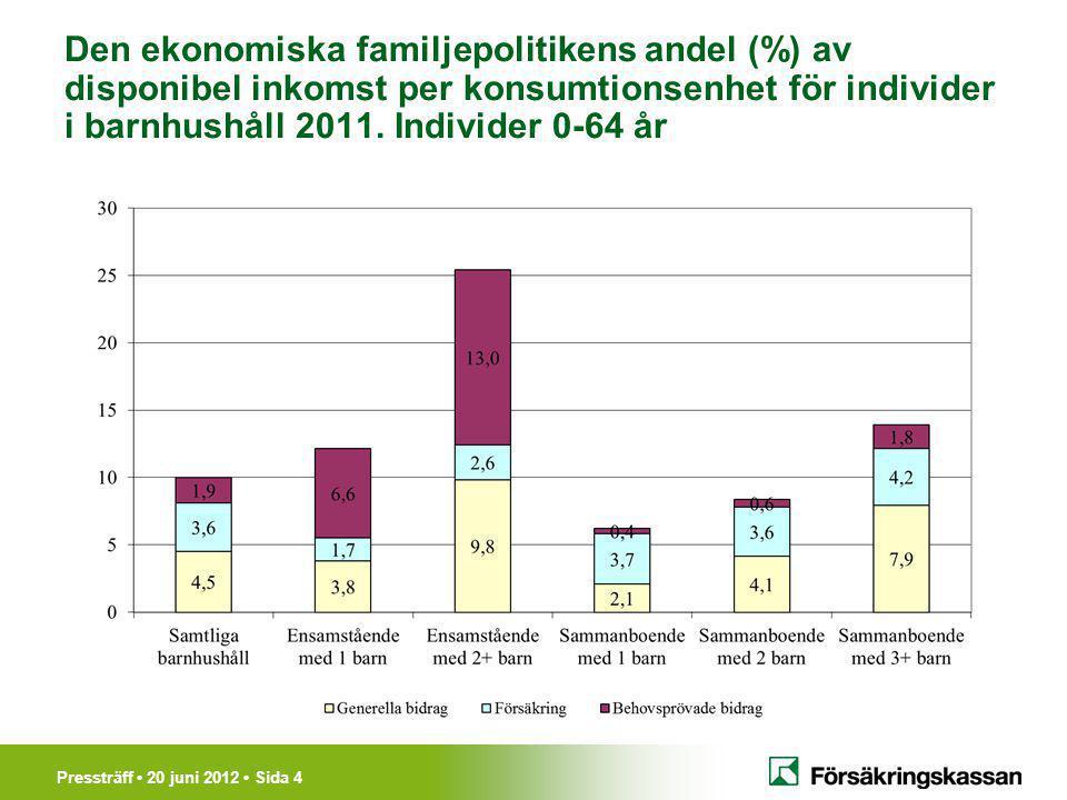Pressträff 20 juni 2012 Sida 4 Den ekonomiska familjepolitikens andel (%) av disponibel inkomst per konsumtionsenhet för individer i barnhushåll 2011.