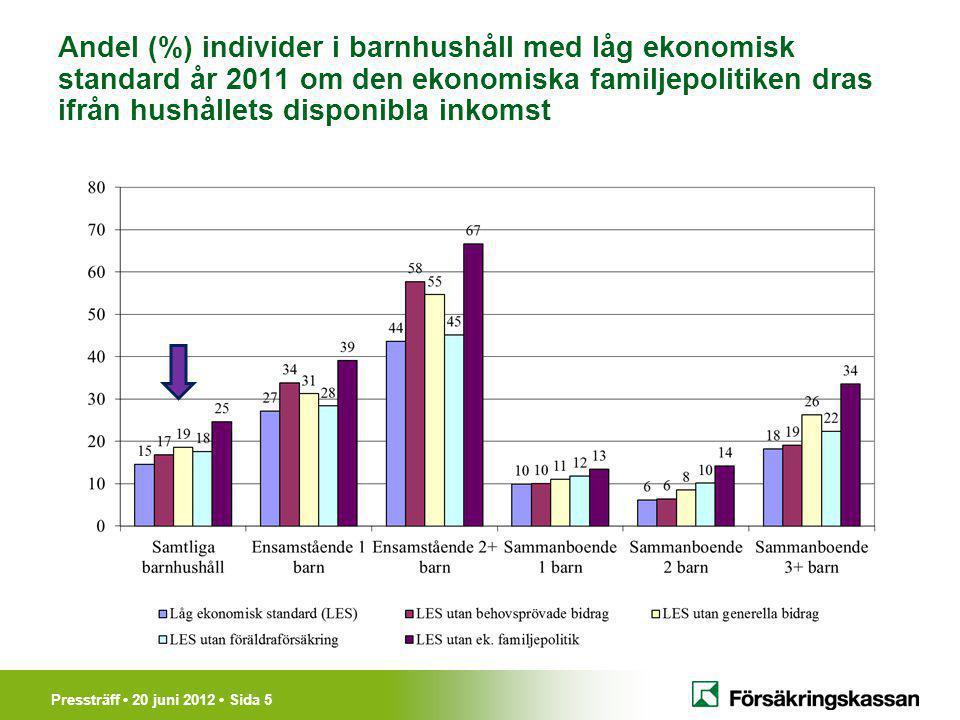 Pressträff 20 juni 2012 Sida 5 Andel (%) individer i barnhushåll med låg ekonomisk standard år 2011 om den ekonomiska familjepolitiken dras ifrån hushållets disponibla inkomst