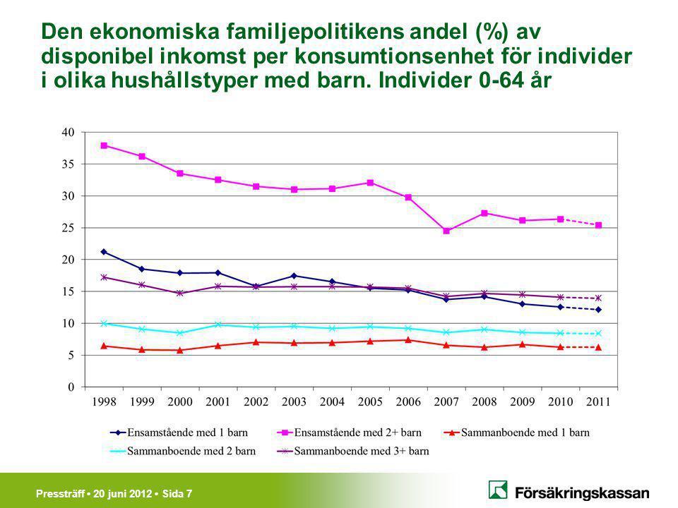 Pressträff 20 juni 2012 Sida 7 Den ekonomiska familjepolitikens andel (%) av disponibel inkomst per konsumtionsenhet för individer i olika hushållstyper med barn.