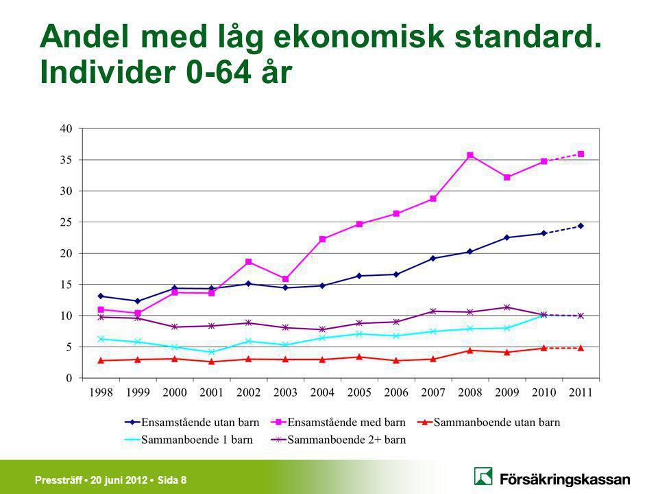 Pressträff 20 juni 2012 Sida 8 Andel med låg ekonomisk standard. Individer 0-64 år