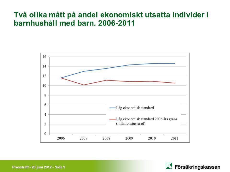 Pressträff 20 juni 2012 Sida 9 Två olika mått på andel ekonomiskt utsatta individer i barnhushåll med barn.