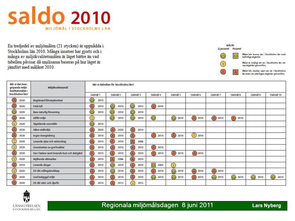 Utvärderingen av miljömålssystemet för många röda gubbar för lite vikt vid åtgärder Regionala miljömålsdagen 8 juni 2011 Lars Nyberg