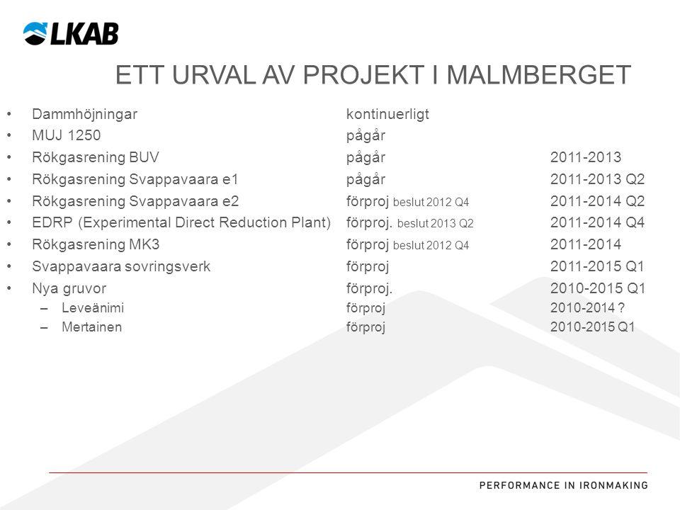 Sv ETT URVAL AV PROJEKT I MALMBERGET Dammhöjningarkontinuerligt MUJ 1250pågår Rökgasrening BUVpågår 2011-2013 Rökgasrening Svappavaara e1 pågår 2011-2013 Q2 Rökgasrening Svappavaara e2förproj beslut 2012 Q4 2011-2014 Q2 EDRP (Experimental Direct Reduction Plant) förproj.