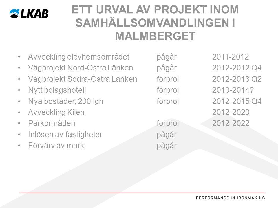 Sv Avveckling elevhemsområdet pågår2011-2012 Vägprojekt Nord-Östra Länkenpågår2012-2012 Q4 Vägprojekt Södra-Östra Länkenförproj2012-2013 Q2 Nytt bolagshotellförproj2010-2014.